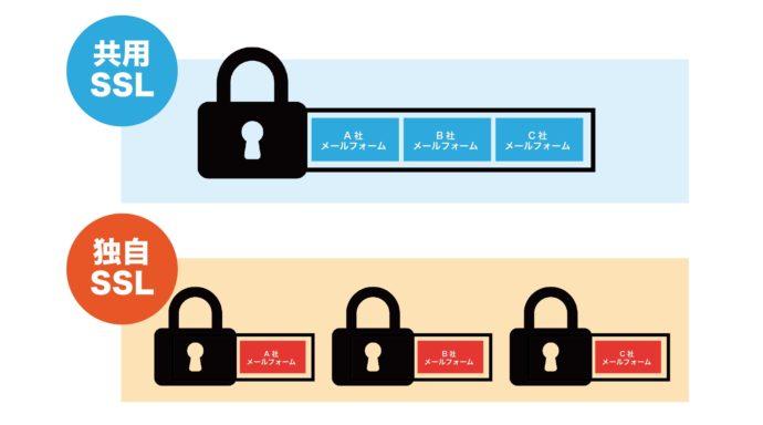 共用SSL・独自SSL