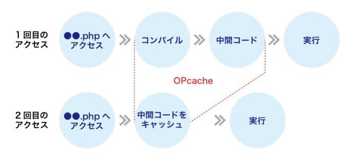 ヘテムルOPcache標準装備