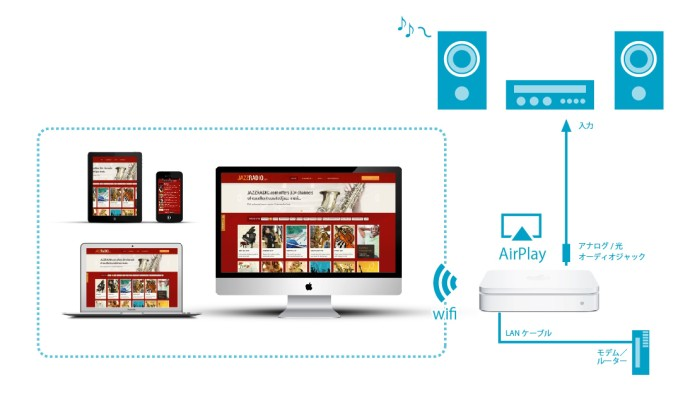 AirPlayを使う方法