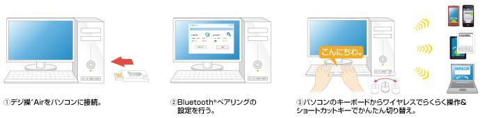 MacBookからIphoneに文字打ちできるガジェット